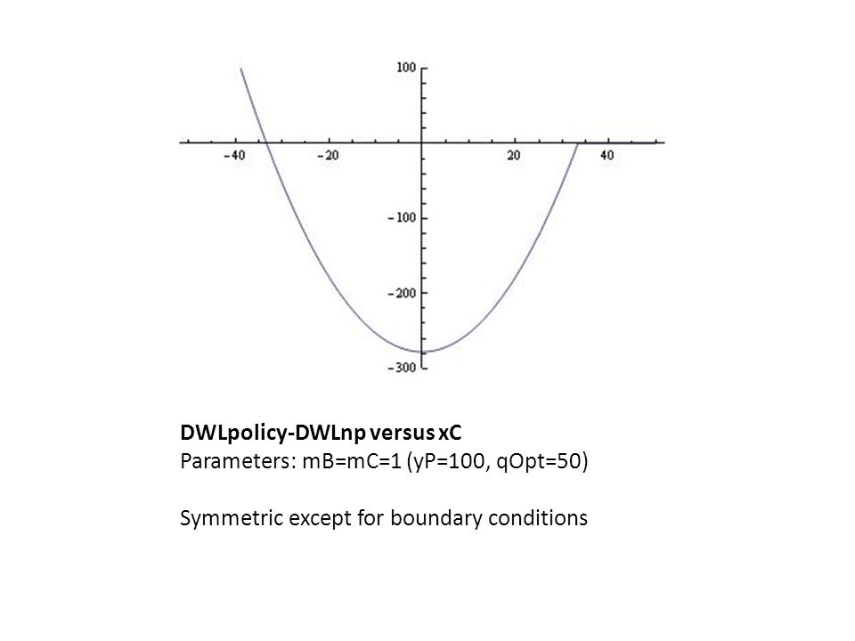 DWLpolicy-DWLnp versus xC Parameters: mB=mC=1 (yP=100, qOpt=50) Symmetric except for boundary conditions