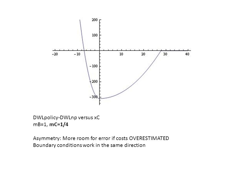 DWLpolicy-DWLnp versus xC mB=1, mC=1/4 Asymmetry: More room for error if costs OVERESTIMATED Boundary conditions work in the same direction