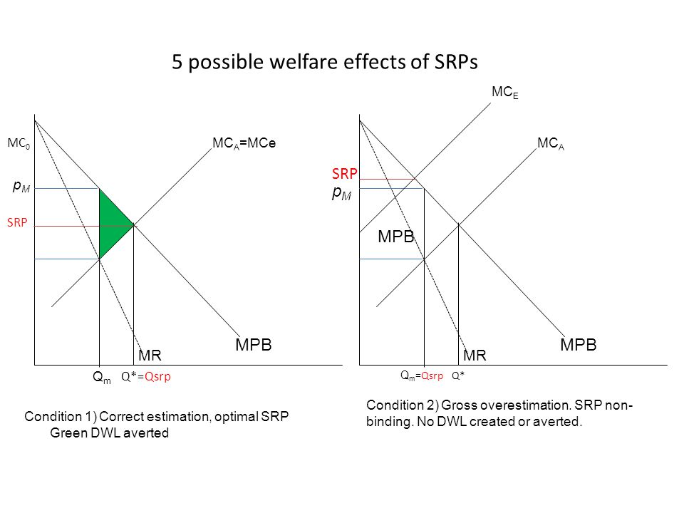 5 possible welfare effects of SRPs MPB Condition 1) Correct estimation, optimal SRP Green DWL averted MC A MPB MR Q m =QsrpQ* MC E pMpM MC A =MCe MPB
