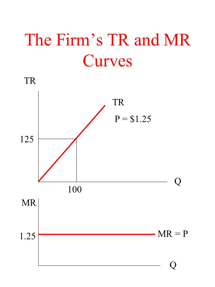Profit Maximization The firm has to decide whether to produce at all, and if so what output to produce The firm will produce in the short run so long as its variable costs can be covered Assuming the firm produces at all, the profit maximizing output is where there is the maximum excess of TR over TC or where MR = MC