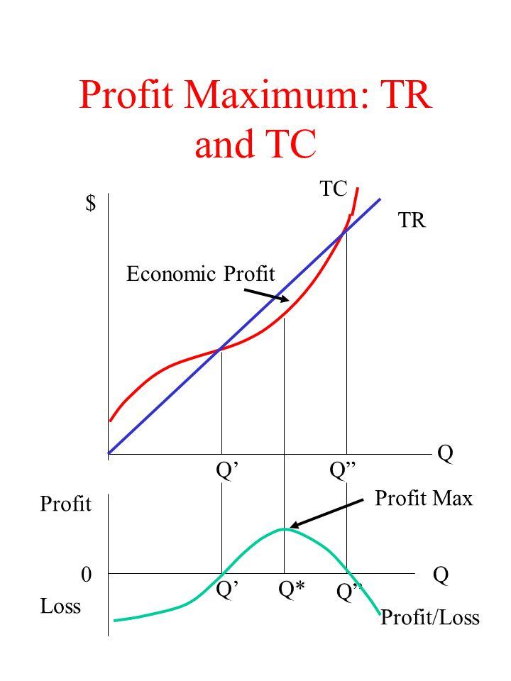 Profit Maximum: MR and MC Q $ MRP MC Q* Why does MC = MR imply profit max.