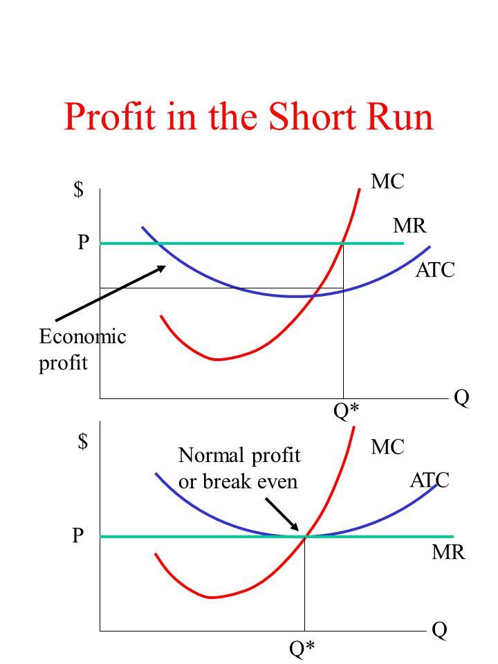 Long Run Supply Curve S D D' Q Q' P P' D shifts to D', raising market price to P'.