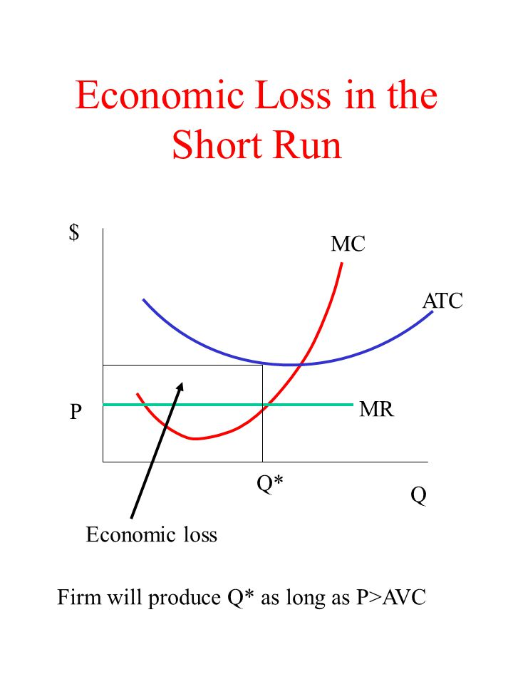 Firm's Short Run Supply Curve The firm's short run supply curve will be its MC curve above its AVC curve If P is equal to or grater than Min AVC the firm will produce where P = MR = MC If P < Min AVC the firm's loss minimizing strategy is to shut down.