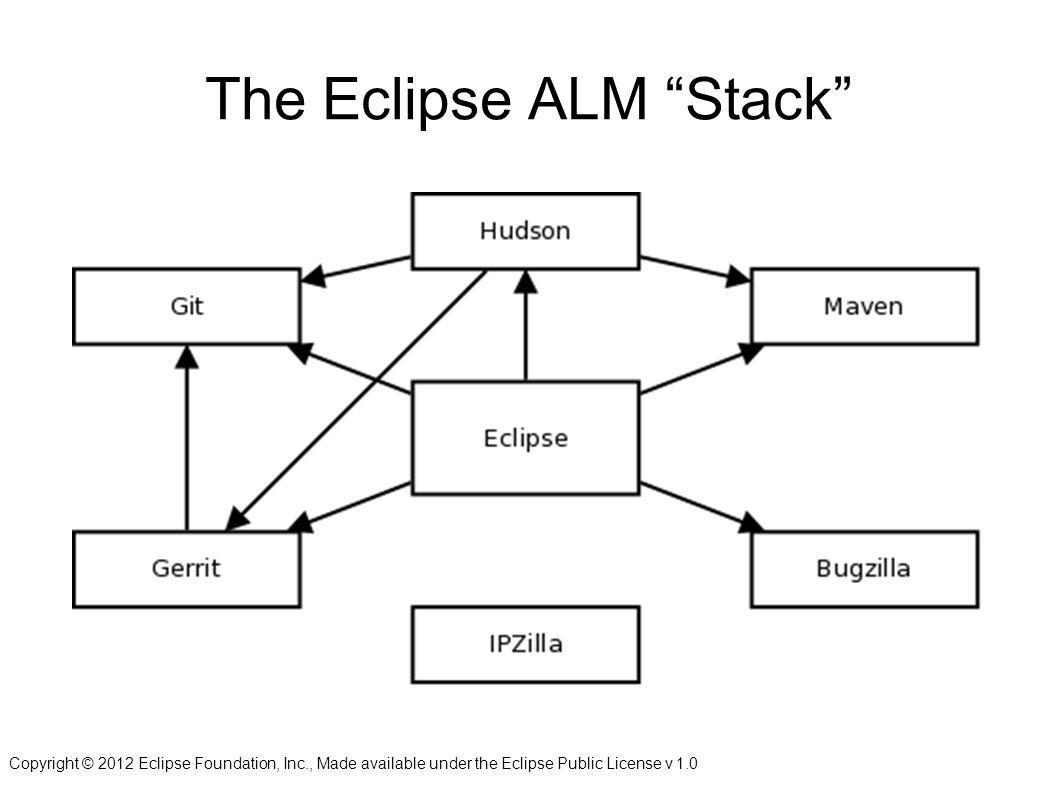 "Copyright © 2012 Eclipse Foundation, Inc., Made available under the Eclipse Public License v 1.0 The Eclipse ALM ""Stack"""
