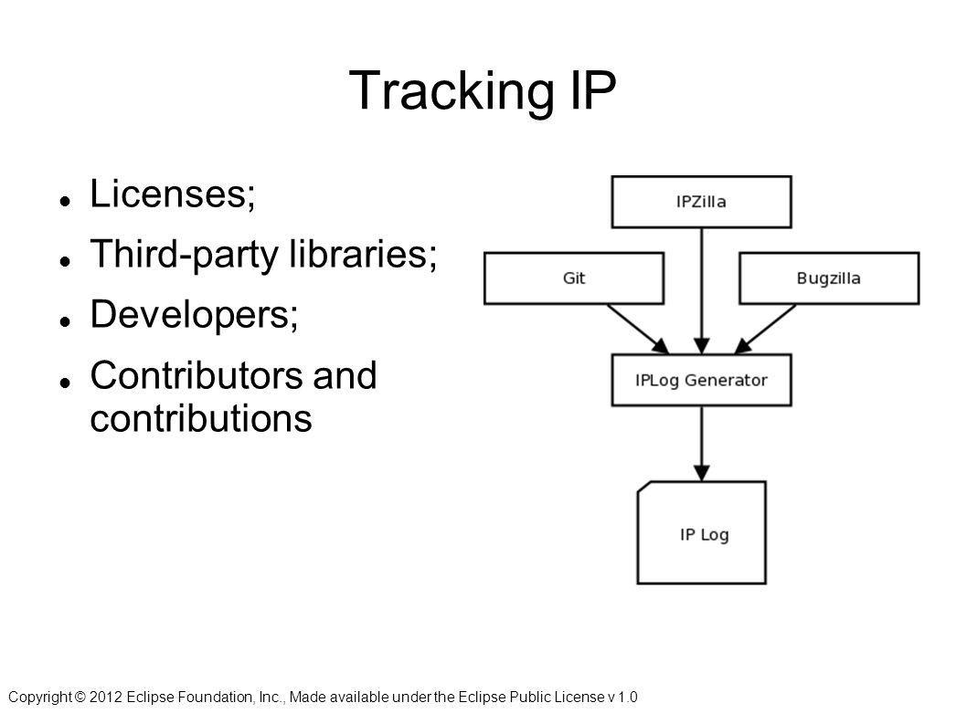 Copyright © 2012 Eclipse Foundation, Inc., Made available under the Eclipse Public License v 1.0 Tracking IP Licenses; Third-party libraries; Developers; Contributors and contributions