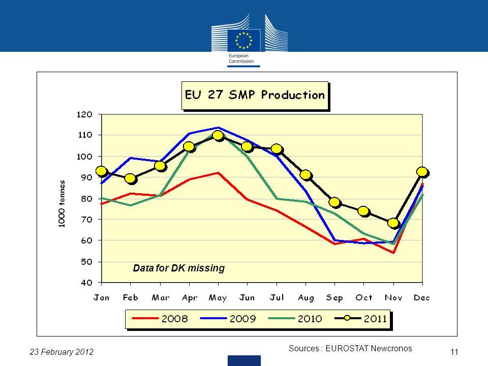 23 February 201211 Sources : EUROSTAT Newcronos Data for DK missing