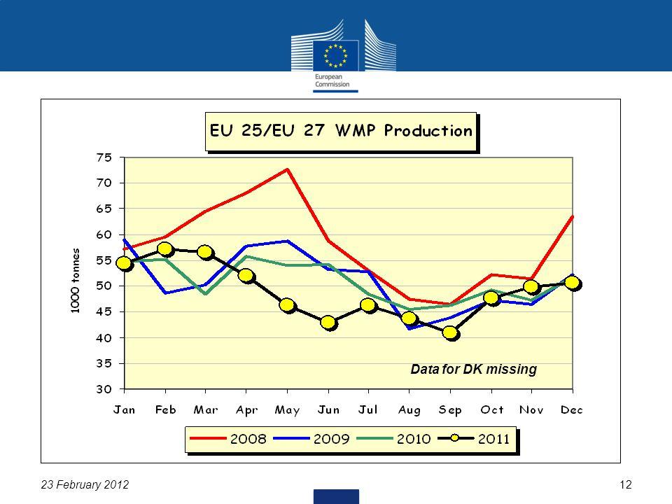 23 February 201212 Data for DK missing