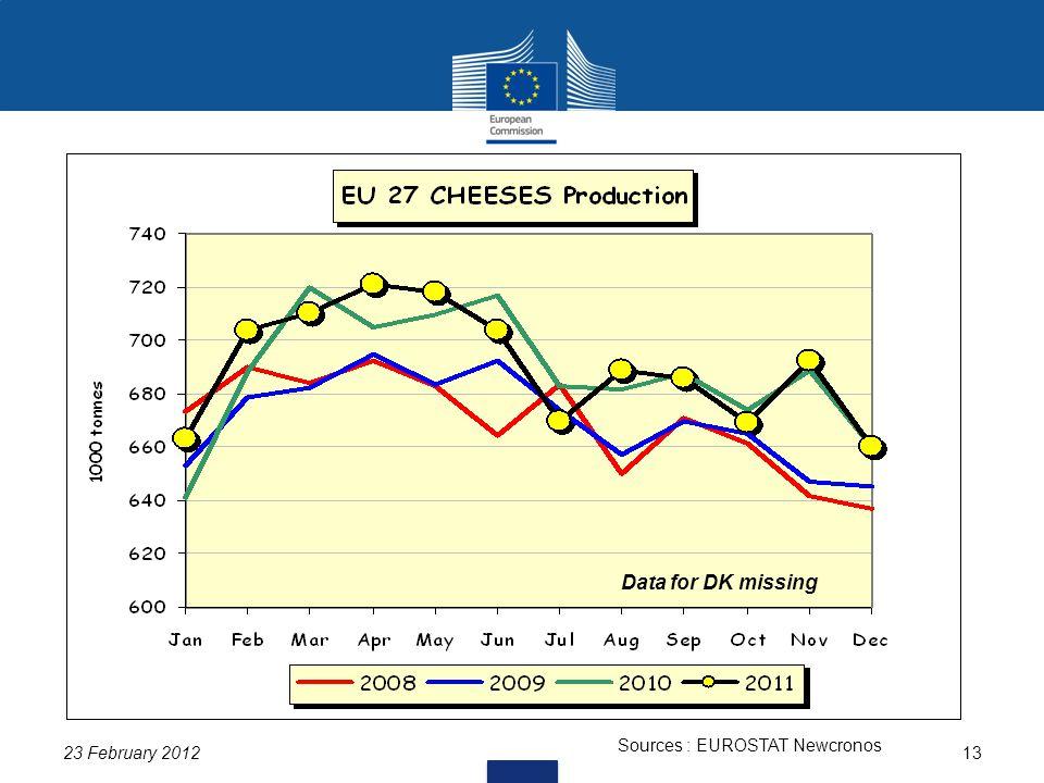 23 February 201213 Sources : EUROSTAT Newcronos Data for DK missing
