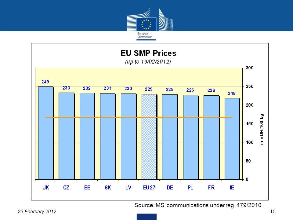 23 February 201215 Source: MS' communications under reg. 479/2010
