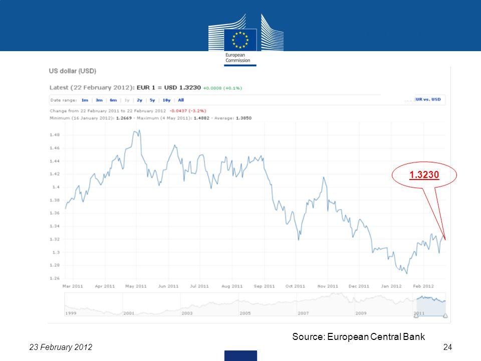 23 February 201224 USD/EUR 1.3230 Source: European Central Bank