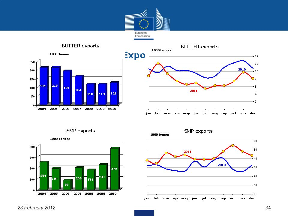 23 February 201234 EU Exports (1/2)