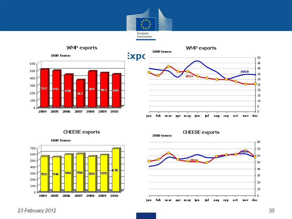 23 February 201235 EU Exports (2/2)