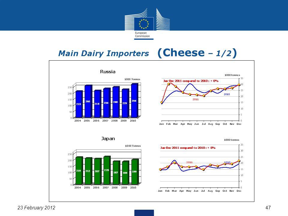 23 February 201247 Main Dairy Importers (Cheese – 1/2 )