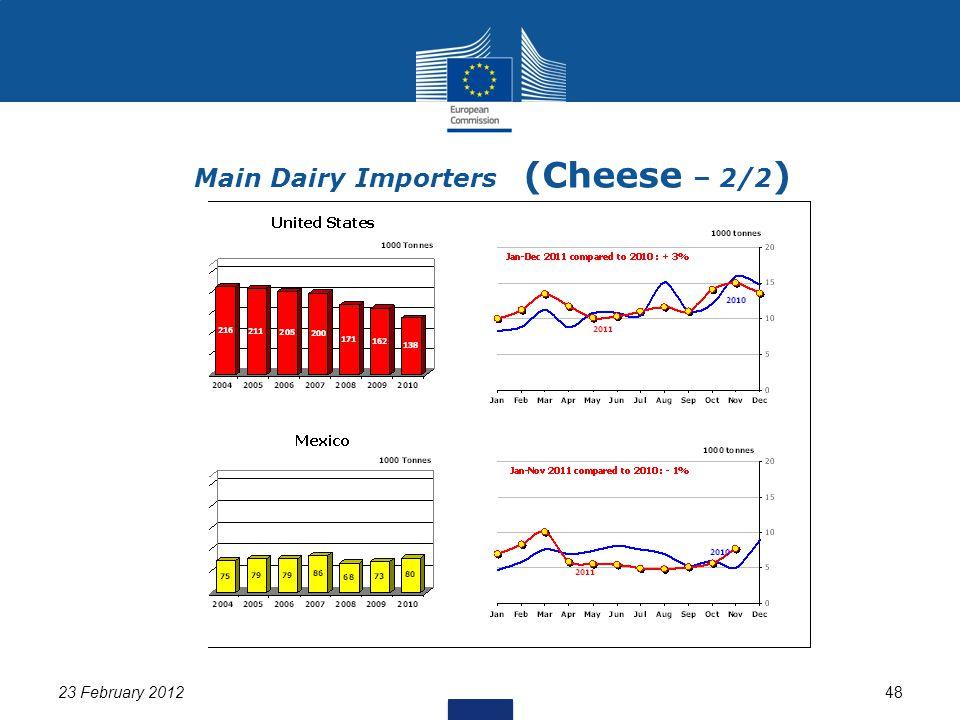 23 February 201248 Main Dairy Importers (Cheese – 2/2 )