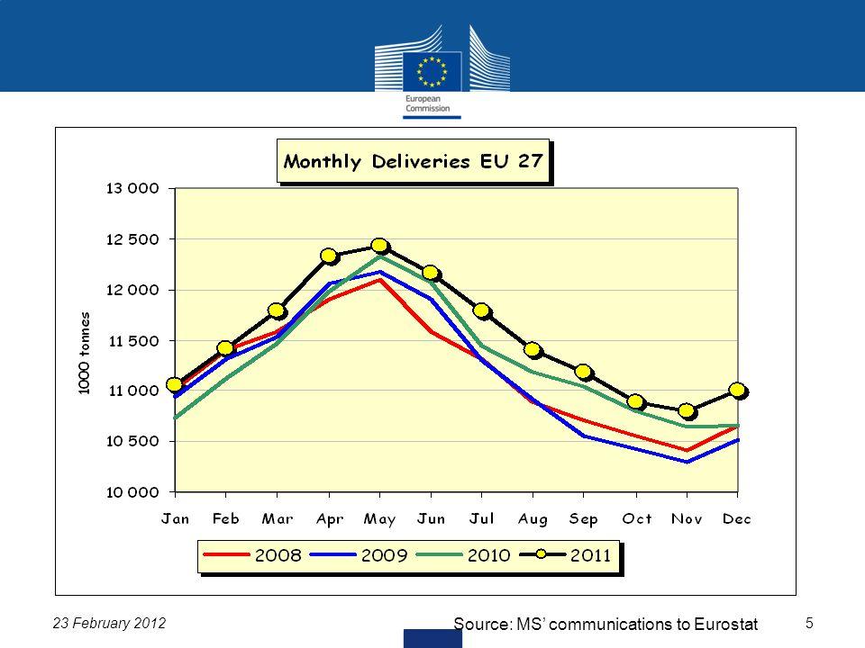 23 February 20125 Source: MS' communications to Eurostat