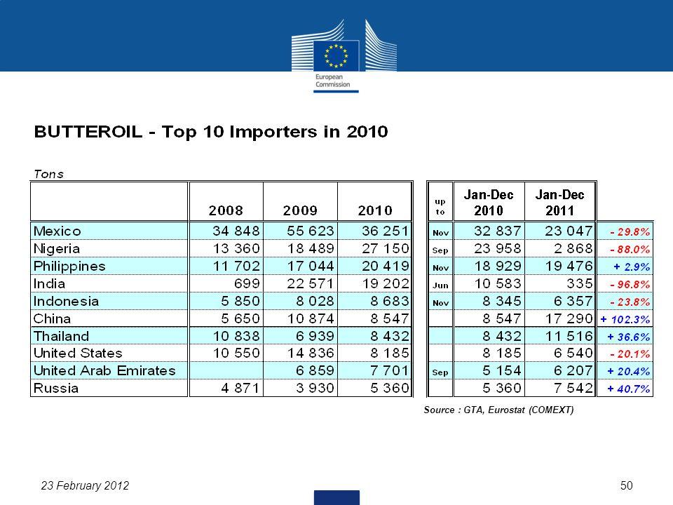 23 February 201250 Source : GTA, Eurostat (COMEXT)