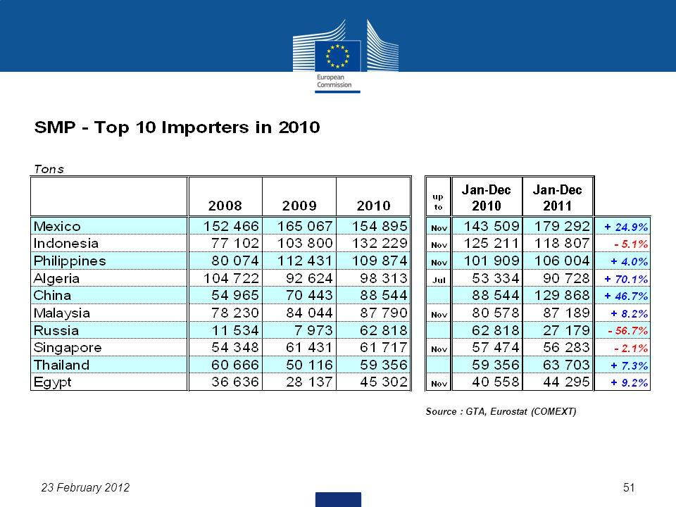 23 February 201251 Source : GTA, Eurostat (COMEXT)