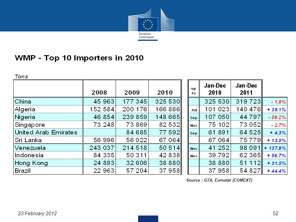 23 February 201252 Source : GTA, Eurostat (COMEXT)