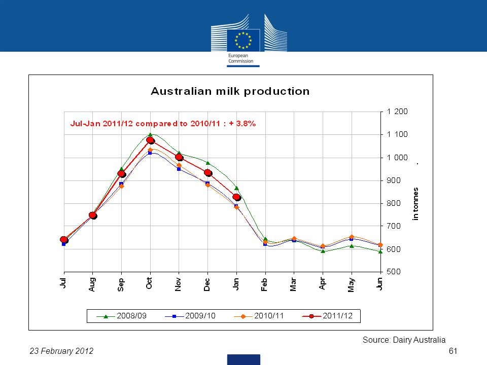 23 February 201261 Source: Dairy Australia