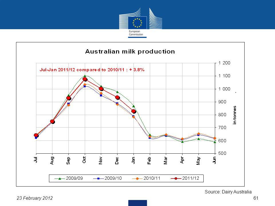 23 February 201261 Source: Dairy Australia