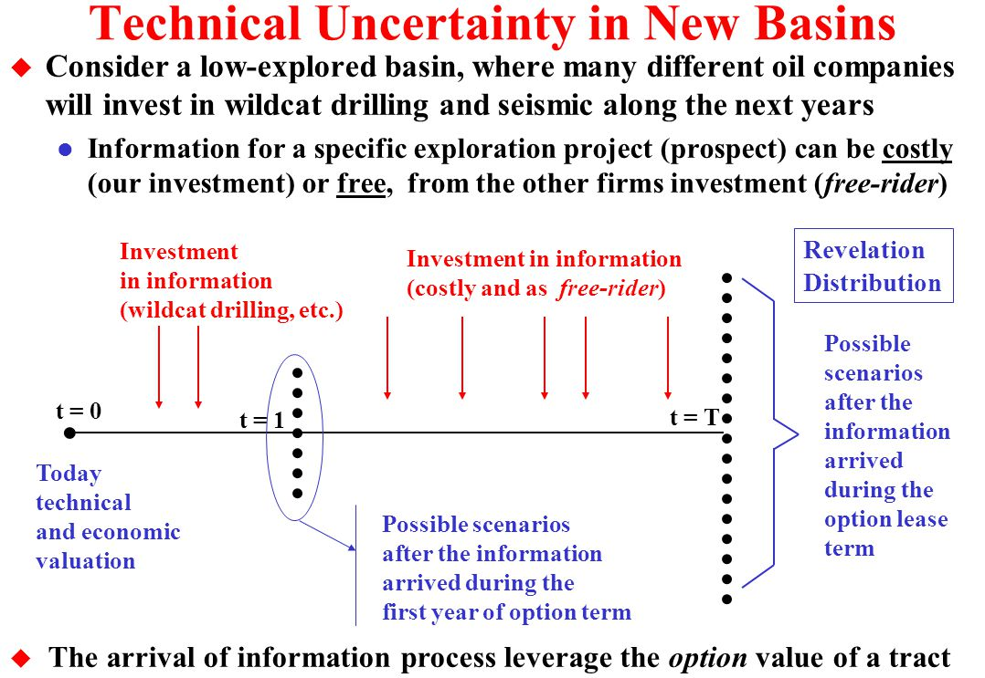 E&P Process and Options u Drill the wildcat (pioneer)? Wait? Extend? u Revelation: additional waiting incentives Oil/Gas Success Probability = p Expec