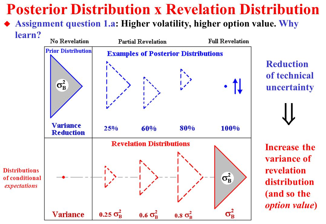 Visualization of Revealed Scenarios: Revelation Distribution This is exactly the prior distribution of B (Prop. 1 OK!) All the revelation distribution