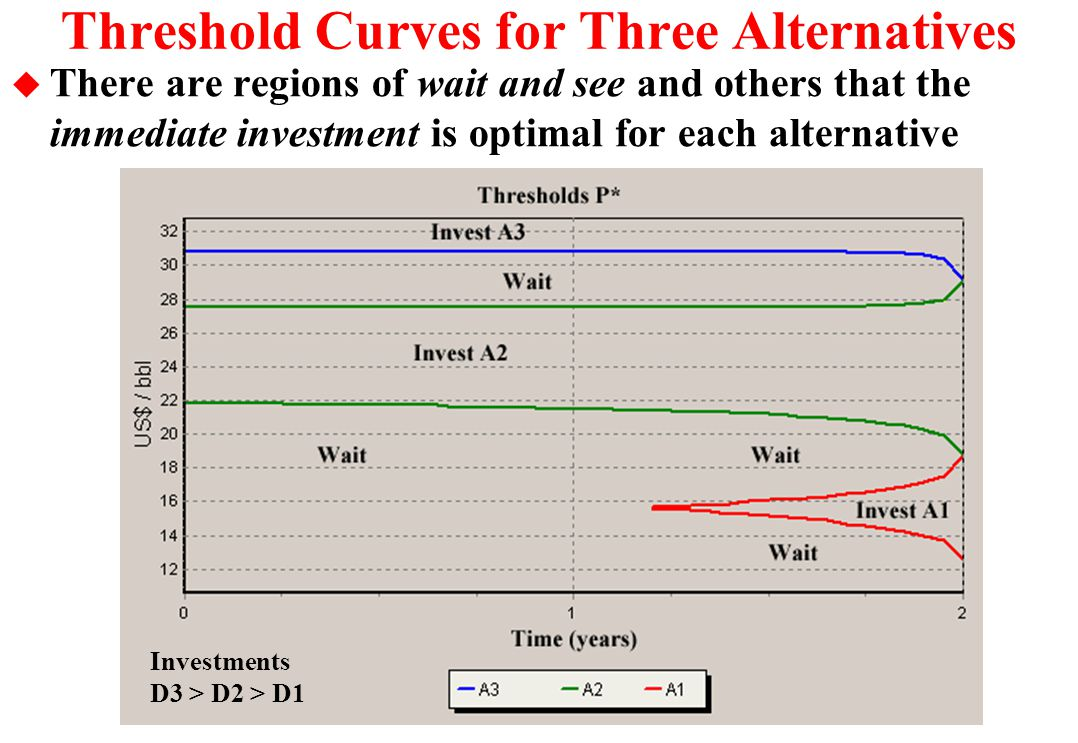 The Best Alternative Before the Expiration  Imagine that we have  years before the expiration and in addition the long-run oil prices follow the geo