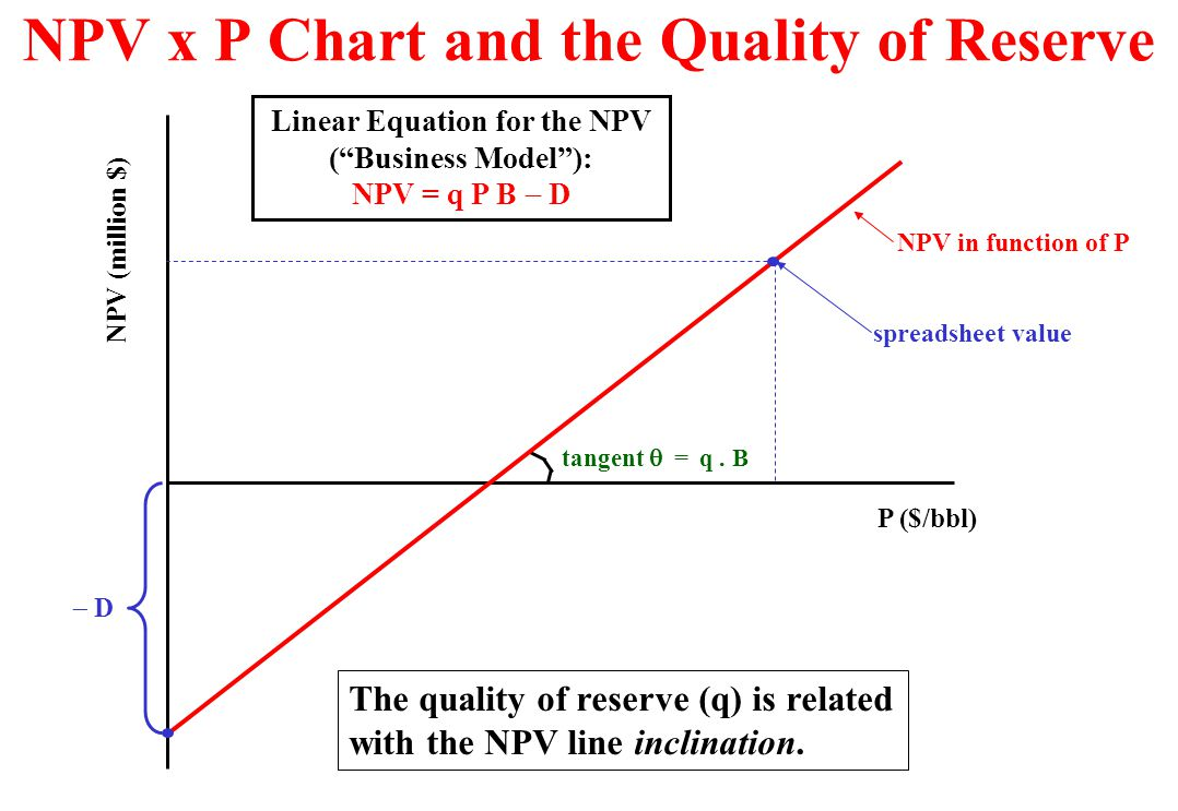 A Simple Equation for the Development NPV u Let us use a simple equation for the net present value (NPV) in our numerical examples. We can write NPV =