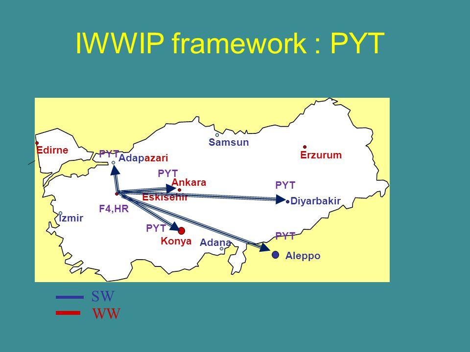 Edirne Adapazari Ankara Konya Adana Eskisehir Erzurum Diyarbakir SW WW IWWIP framework : PYT Aleppo Izmir Samsun F4,HR PYT