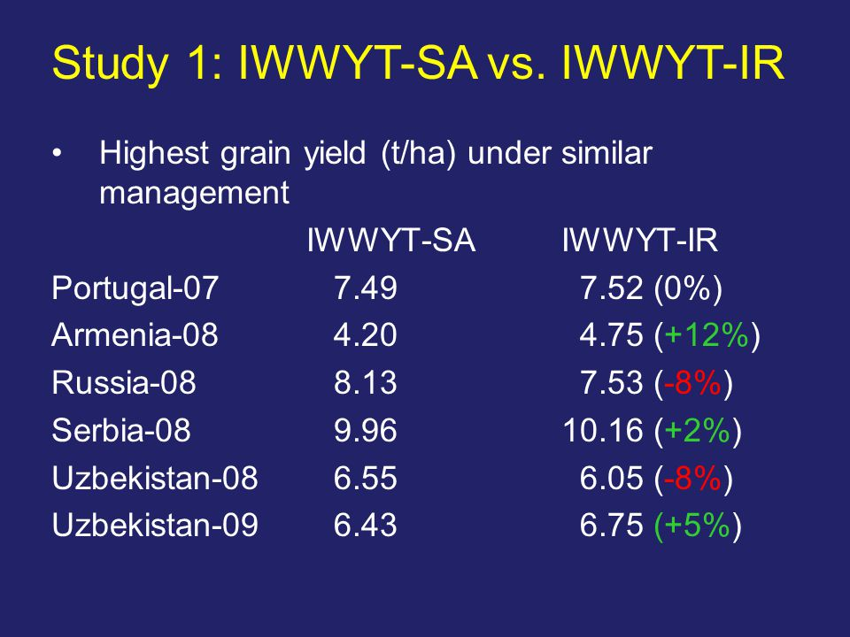 Highest grain yield (t/ha) under similar management IWWYT-SA IWWYT-IR Portugal (0%) Armenia (+12%) Russia (-8%) Serbia (+2%) Uzbekistan (-8%) Uzbekistan (+5%) Study 1: IWWYT-SA vs.