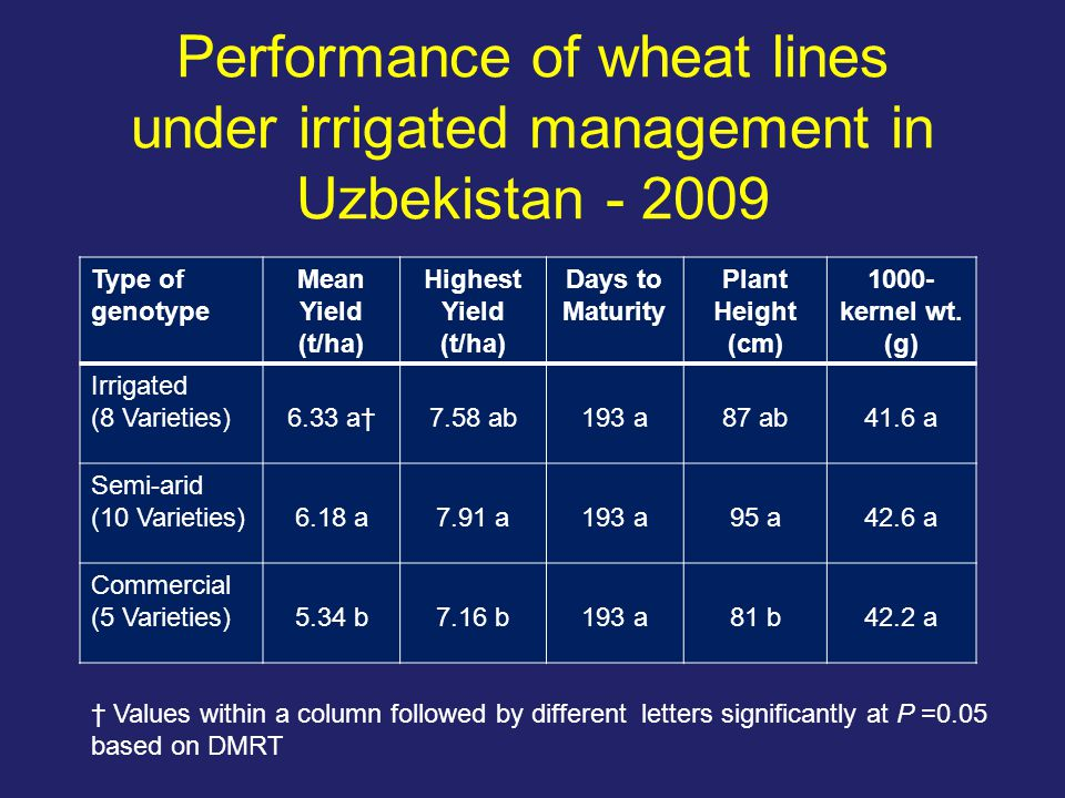 Performance of wheat lines under irrigated management in Uzbekistan - 2009 Type of genotype Mean Yield (t/ha) Highest Yield (t/ha) Days to Maturity Pl