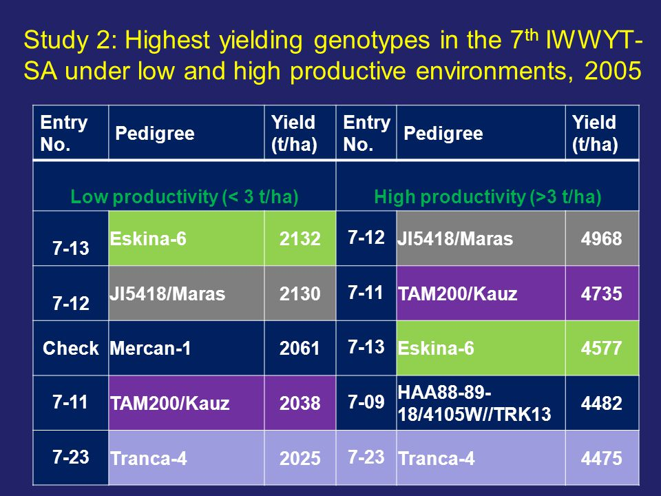 Study 2: Highest yielding genotypes in the 7 th IWWYT- SA under low and high productive environments, 2005 Entry No.