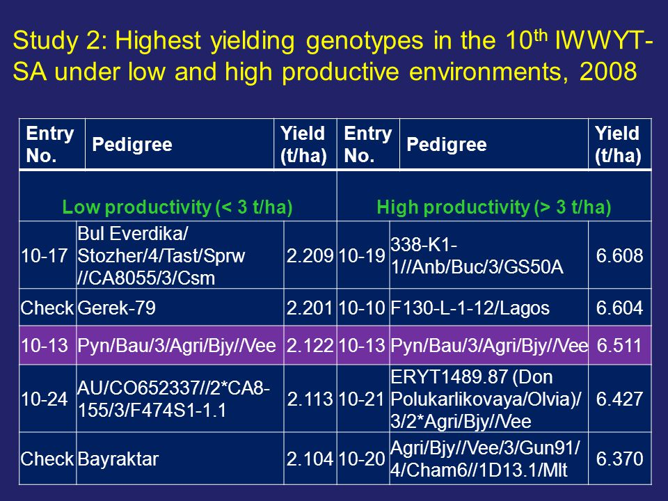 Entry No. Pedigree Yield (t/ha) Entry No. Pedigree Yield (t/ha) Low productivity (< 3 t/ha)High productivity (> 3 t/ha) 10-17 Bul Everdika/ Stozher/4/