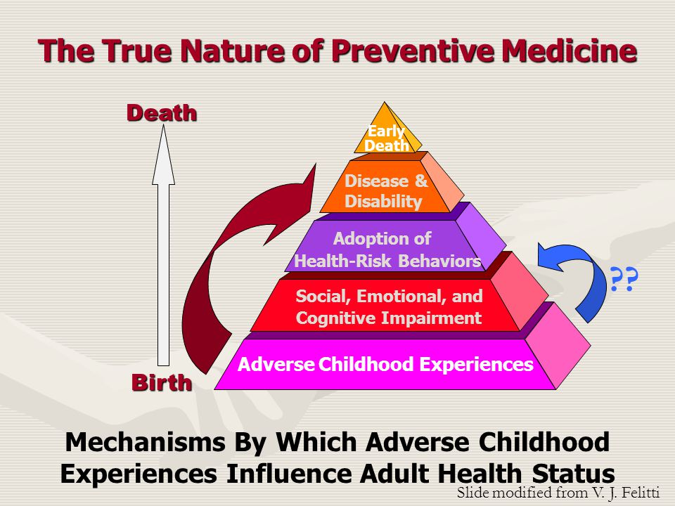 Mechanisms By Which Adverse Childhood Experiences Influence Adult Health Status Adverse Childhood Experiences Social, Emotional, and Cognitive Impairment Adoption of Health-Risk Behaviors Disease & Disability Early Death DeathBirth The True Nature of Preventive Medicine Slide modified from V.