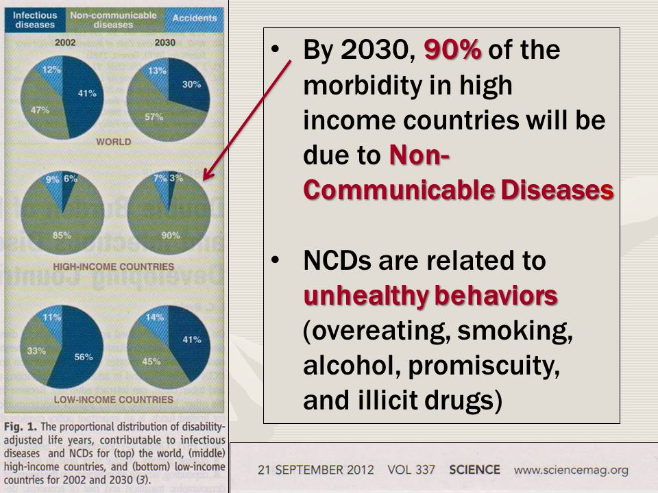 90% Non- Communicable Diseases By 2030, 90% of the morbidity in high income countries will be due to Non- Communicable Diseases unhealthy behaviors NCDs are related to unhealthy behaviors (overeating, smoking, alcohol, promiscuity, and illicit drugs)