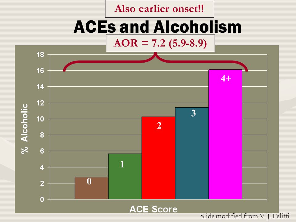 ACEs and Alcoholism Slide modified from V. J.