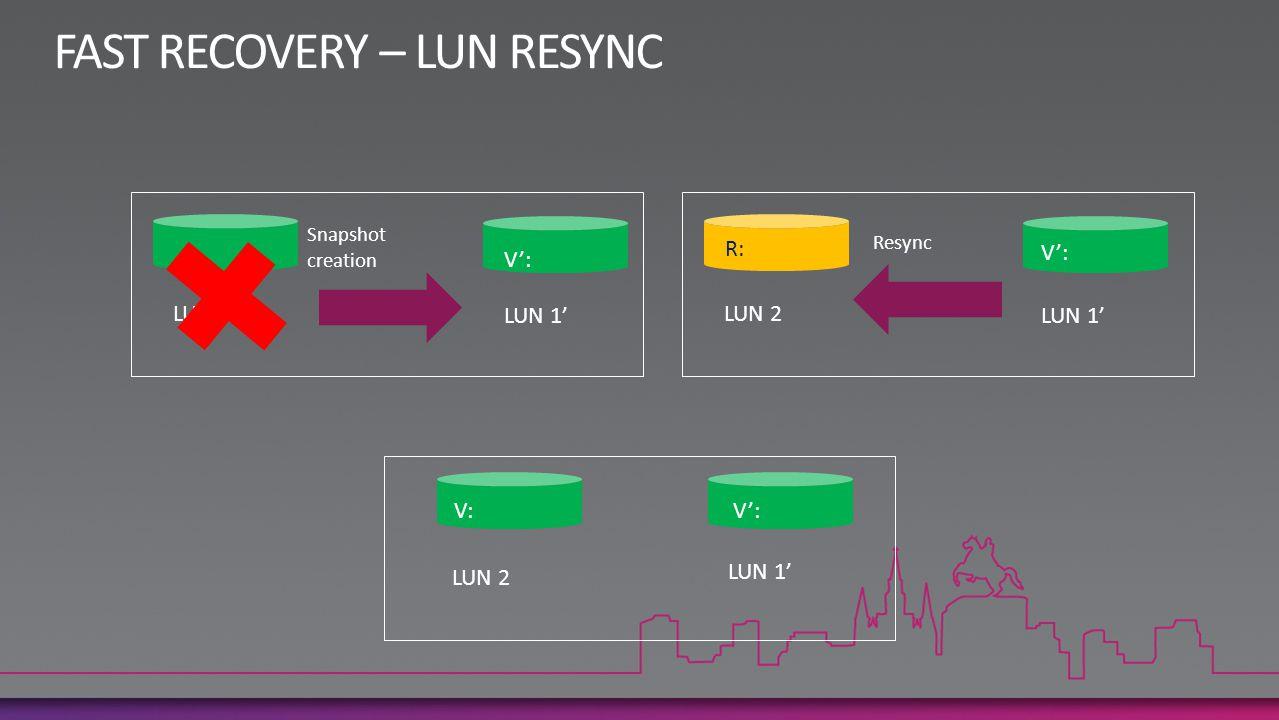 LUN 1' V': LUN 1 V: Snapshot creation LUN 1' V': LUN 2 R: Resync LUN 1' V': LUN 2 V: