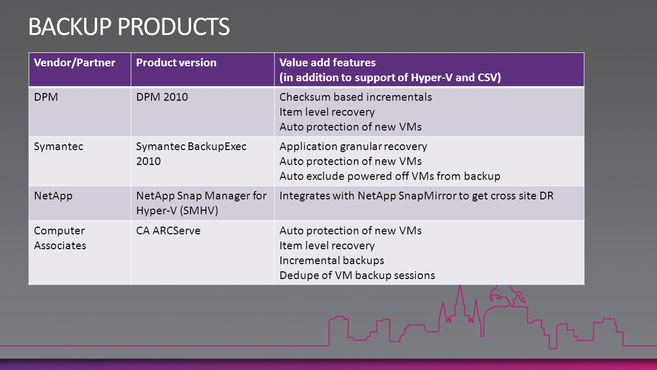 Vendor/PartnerProduct versionValue add features (in addition to support of Hyper-V and CSV) DPMDPM 2010Checksum based incrementals Item level recovery Auto protection of new VMs SymantecSymantec BackupExec 2010 Application granular recovery Auto protection of new VMs Auto exclude powered off VMs from backup NetAppNetApp Snap Manager for Hyper-V (SMHV) Integrates with NetApp SnapMirror to get cross site DR Computer Associates CA ARCServeAuto protection of new VMs Item level recovery Incremental backups Dedupe of VM backup sessions