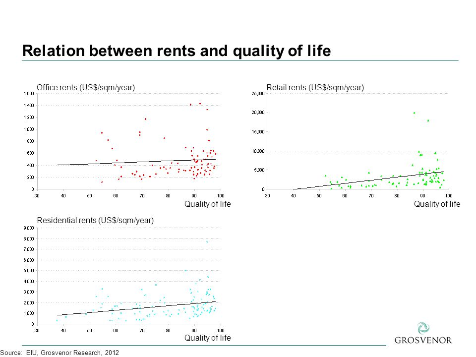 Relation between rents and quality of life Source: EIU, Grosvenor Research, 2012 Office rents (US$/sqm/year) Quality of life Residential rents (US$/sqm/year) Retail rents (US$/sqm/year)
