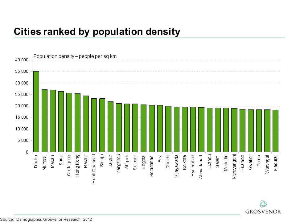 Cities ranked by population density Source: Demographia, Grosvenor Research, 2012 Population density – people per sq km