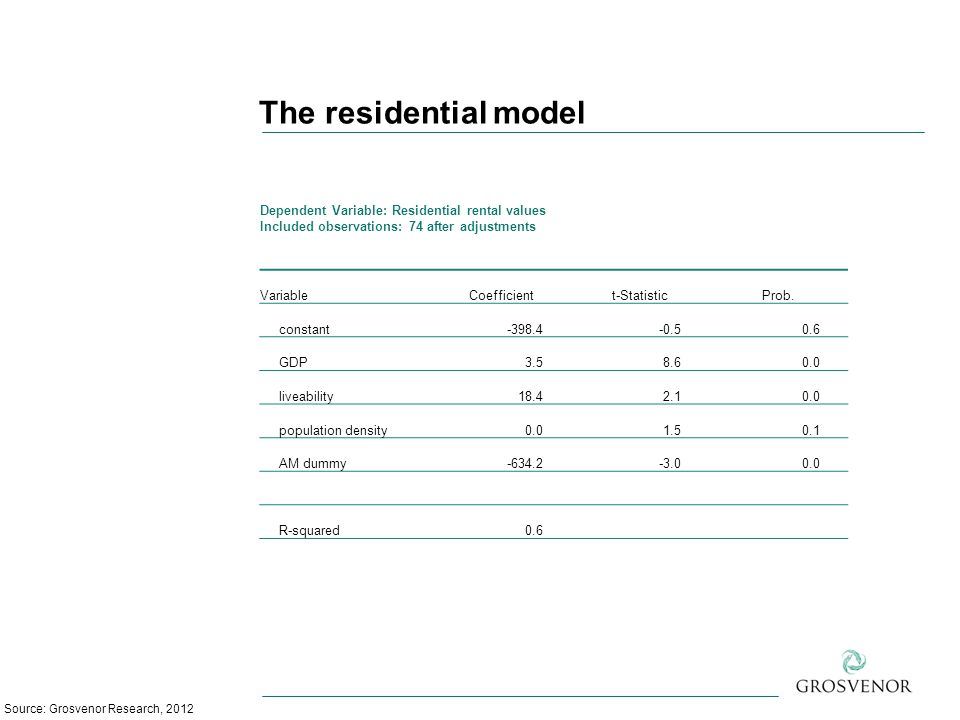 The residential model Source: Grosvenor Research, 2012 Dependent Variable: Residential rental values Included observations: 74 after adjustments VariableCoefficientt-StatisticProb.