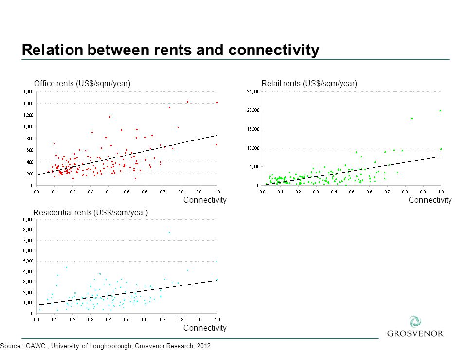 Relation between rents and connectivity Source: GAWC, University of Loughborough, Grosvenor Research, 2012 Office rents (US$/sqm/year) Connectivity Residential rents (US$/sqm/year) Retail rents (US$/sqm/year)