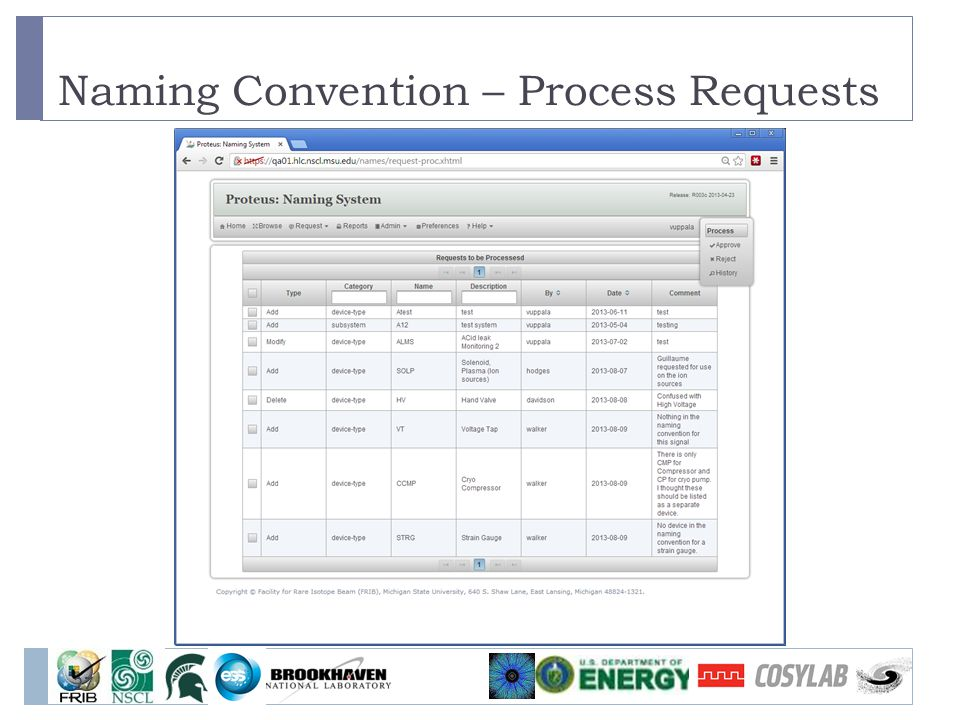 Naming Convention – Process Requests 27