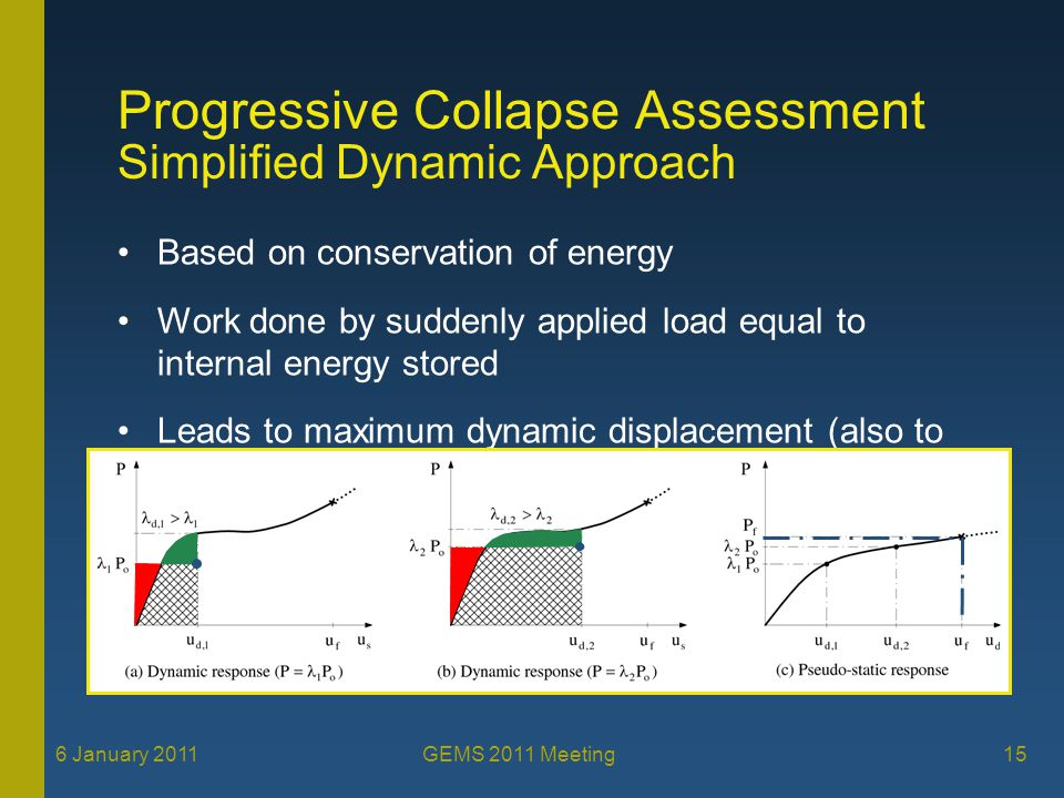Based on conservation of energy Work done by suddenly applied load equal to internal energy stored Leads to maximum dynamic displacement (also to load dynamic amplification) Definition of pseudo-static response Progressive Collapse Assessment Simplified Dynamic Approach 15 6 January 2011 GEMS 2011 Meeting
