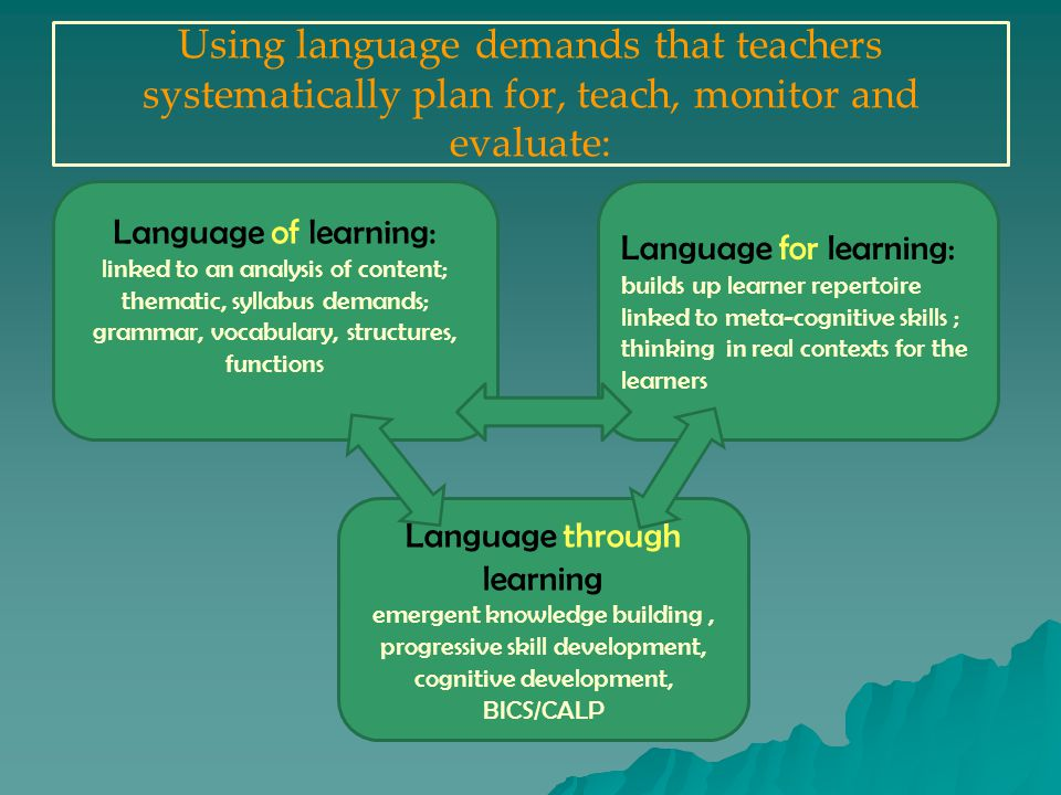 Using language demands that teachers systematically plan for, teach, monitor and evaluate: Language of learning: linked to an analysis of content; thematic, syllabus demands; grammar, vocabulary, structures, functions Language for learning: builds up learner repertoire linked to meta-cognitive skills ; thinking in real contexts for the learners Language through learning emergent knowledge building, progressive skill development, cognitive development, BICS/CALP