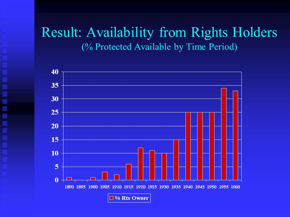 Result: Availability from Rights Holders (% Protected Available by Time Period)