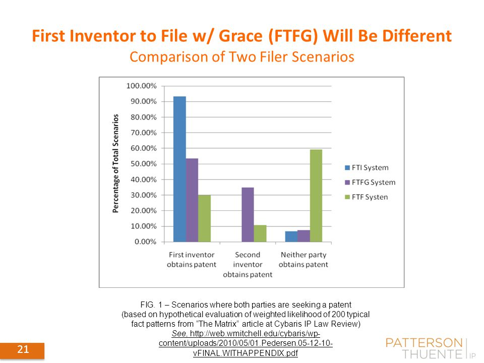 21 First Inventor to File w/ Grace (FTFG) Will Be Different Comparison of Two Filer Scenarios FIG.