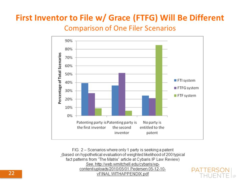 First Inventor to File w/ Grace (FTFG) Will Be Different Comparison of One Filer Scenarios FIG. 2 – Scenarios where only 1 party is seeking a patent (