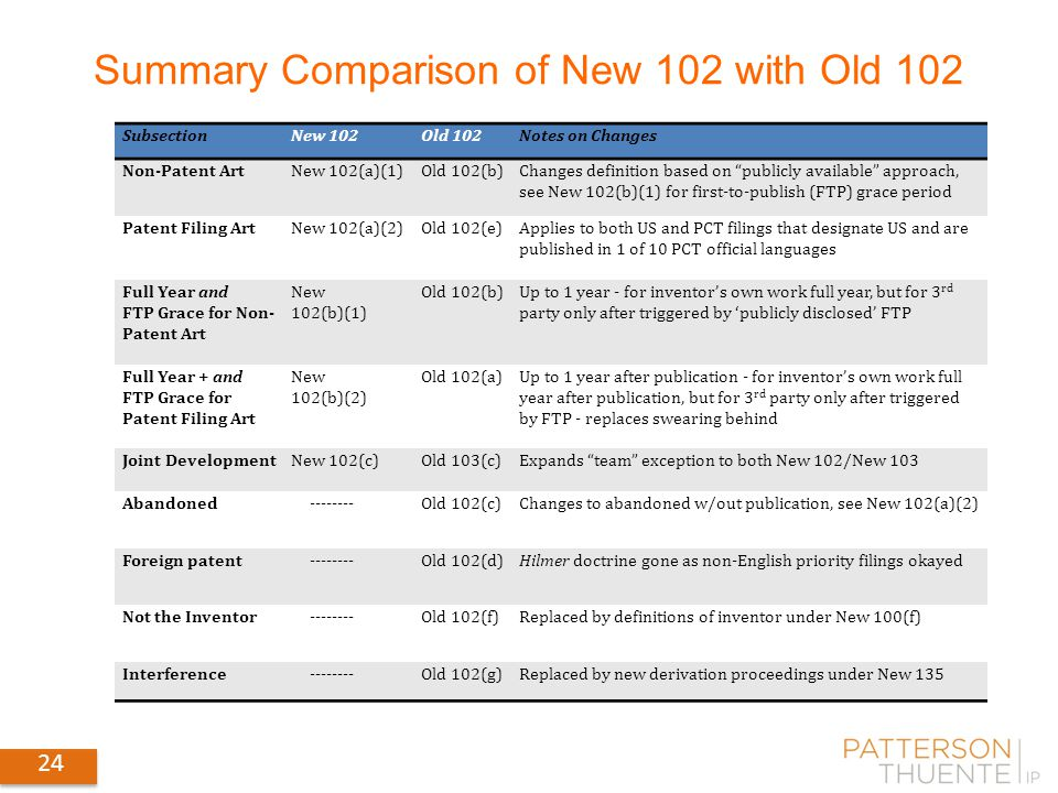 24 Summary Comparison of New 102 with Old 102 SubsectionNew 102Old 102Notes on Changes Non-Patent ArtNew 102(a)(1)Old 102(b)Changes definition based on publicly available approach, see New 102(b)(1) for first-to-publish (FTP) grace period Patent Filing ArtNew 102(a)(2)Old 102(e)Applies to both US and PCT filings that designate US and are published in 1 of 10 PCT official languages Full Year and FTP Grace for Non- Patent Art New 102(b)(1) Old 102(b)Up to 1 year - for inventor's own work full year, but for 3 rd party only after triggered by 'publicly disclosed' FTP Full Year + and FTP Grace for Patent Filing Art New 102(b)(2) Old 102(a)Up to 1 year after publication - for inventor's own work full year after publication, but for 3 rd party only after triggered by FTP - replaces swearing behind Joint DevelopmentNew 102(c)Old 103(c)Expands team exception to both New 102/New 103 Abandoned Old 102(c)Changes to abandoned w/out publication, see New 102(a)(2) Foreign patent Old 102(d)Hilmer doctrine gone as non-English priority filings okayed Not the Inventor Old 102(f)Replaced by definitions of inventor under New 100(f) Interference Old 102(g)Replaced by new derivation proceedings under New