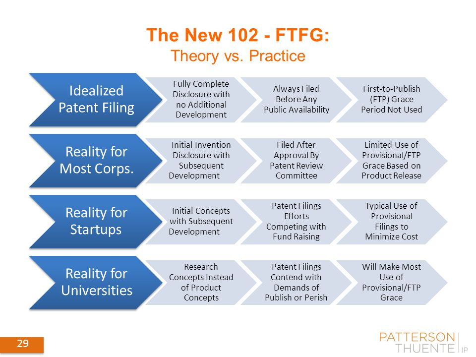 29 The New FTFG: Theory vs.
